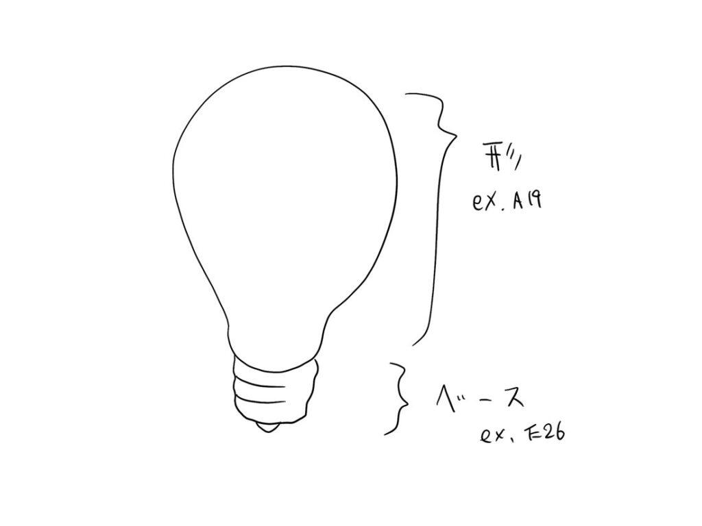 電球の構成
